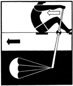 Греблото е лост от втори род, който придвижва лодката