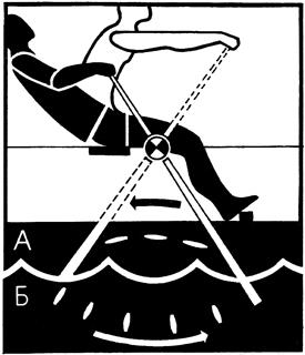 Флотско гребане: работен ход - А и празен ход - Б