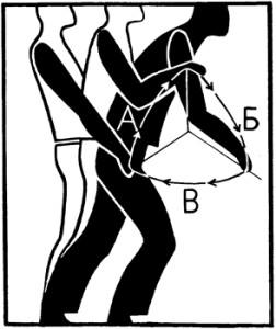 Сие: работен ход (А - обикновено гребане, Б - годил) и празен ход - В