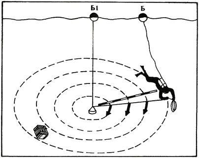 Кръгово търсене със спомагателно въже