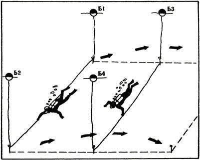 Метод с успоредни галсове, изпълняван от двойка леководолази