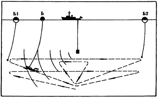 Насочване на леководолаз с компас и подводен телефон по команди от осигурителния катер.